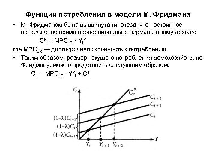 Функции потребления в модели М. Фридмана • М. Фридманом была выдвинута гипотеза, что постоянное