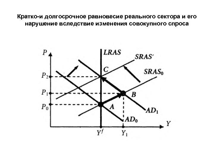Кратко-и долгосрочное равновесие реального сектора и его нарушение вследствие изменения совокупного спроса