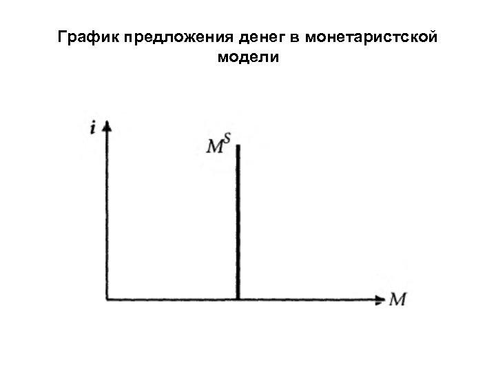 График предложения денег в монетаристской модели