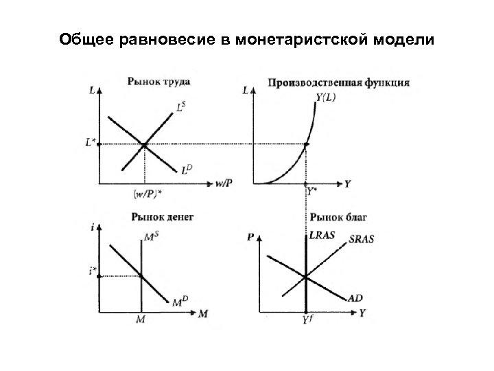 Общее равновесие в монетаристской модели