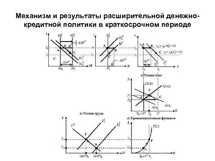 Механизм и результаты расширительной денежнокредитной политики в краткосрочном периоде