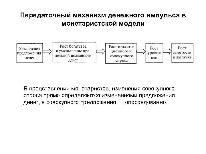 Передаточный механизм денежного импульса в монетаристской модели В представлении монетаристов, изменения совокупного спроса прямо