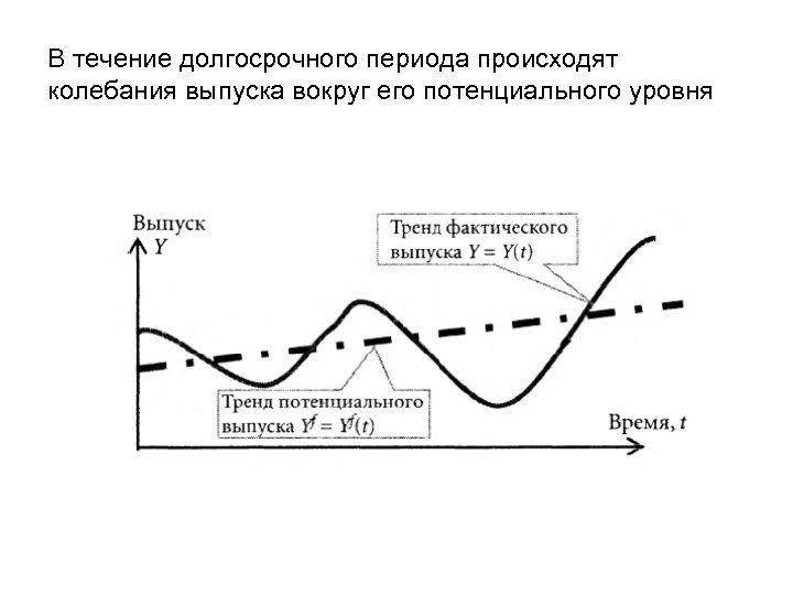 В течение долгосрочного периода происходят колебания выпуска вокруг его потенциального уровня