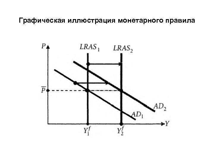 Графическая иллюстрация монетарного правила