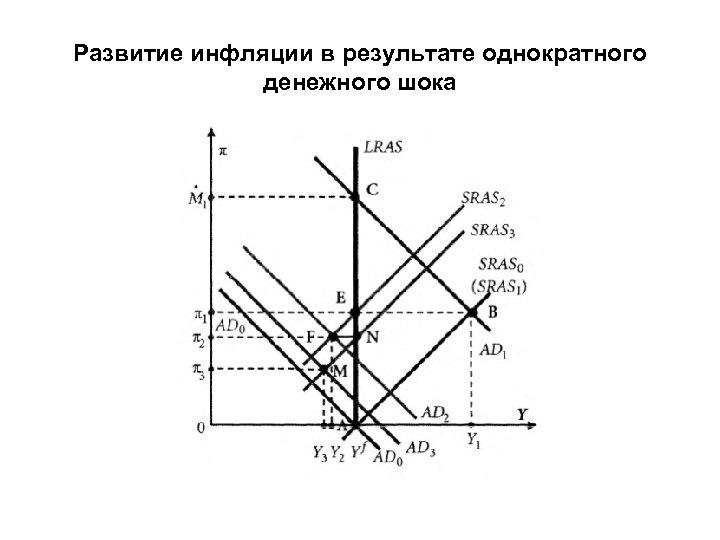 Развитие инфляции в результате однократного денежного шока