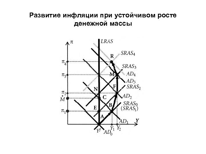 Развитие инфляции при устойчивом росте денежной массы