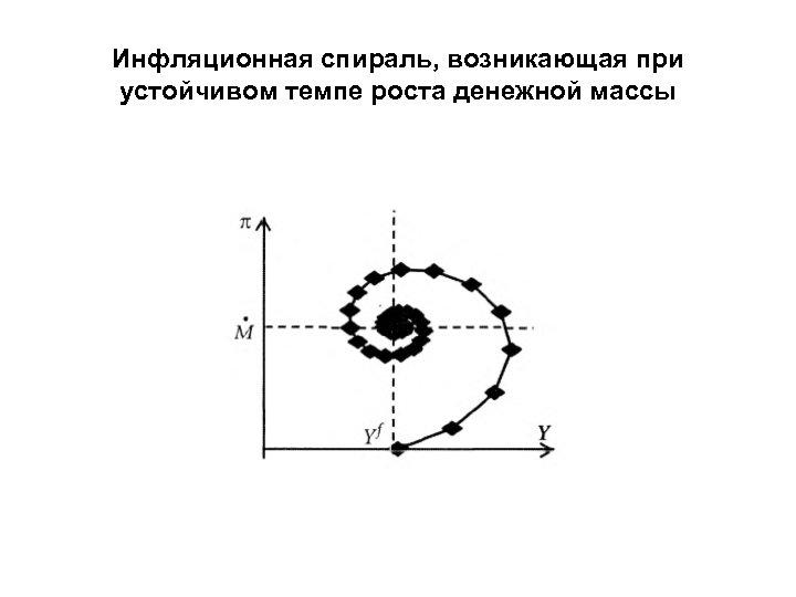 Инфляционная спираль, возникающая при устойчивом темпе роста денежной массы