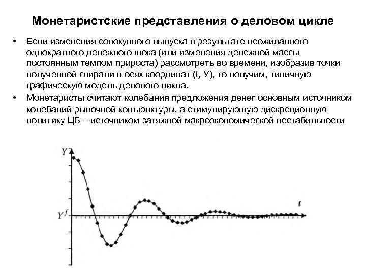 Монетаристские представления о деловом цикле • • Если изменения совокупного выпуска в результате неожиданного