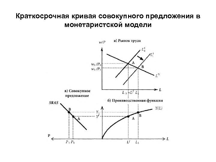 Краткосрочная кривая совокупного предложения в монетаристской модели
