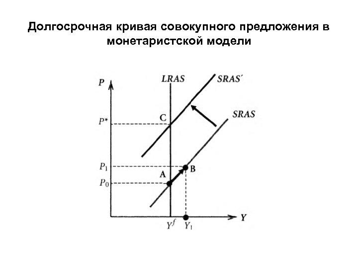 Долгосрочная кривая совокупного предложения в монетаристской модели