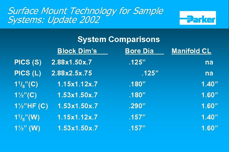 Surface Mount Technology for Sample Systems: Update 2002 System Comparisons Block Dim's PICS (S)