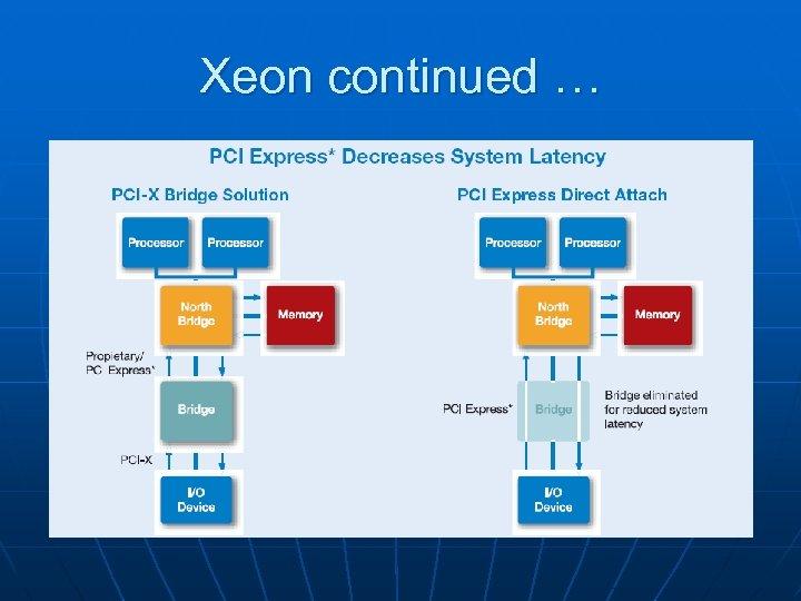 Xeon continued …