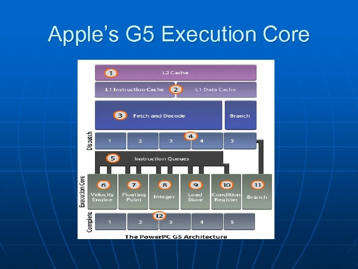 Apple's G 5 Execution Core