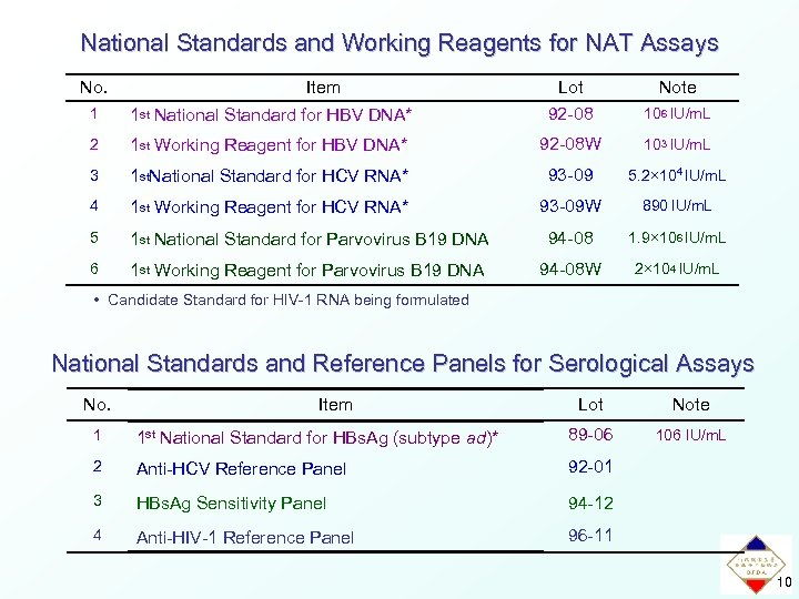 National Standards and Working Reagents for NAT Assays No. Item 1 1 st National