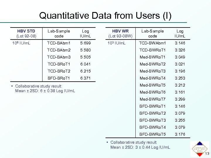 Quantitative Data from Users (I) HBV STD (Lot 92 -08) Lab-Sample code Log IU/m.