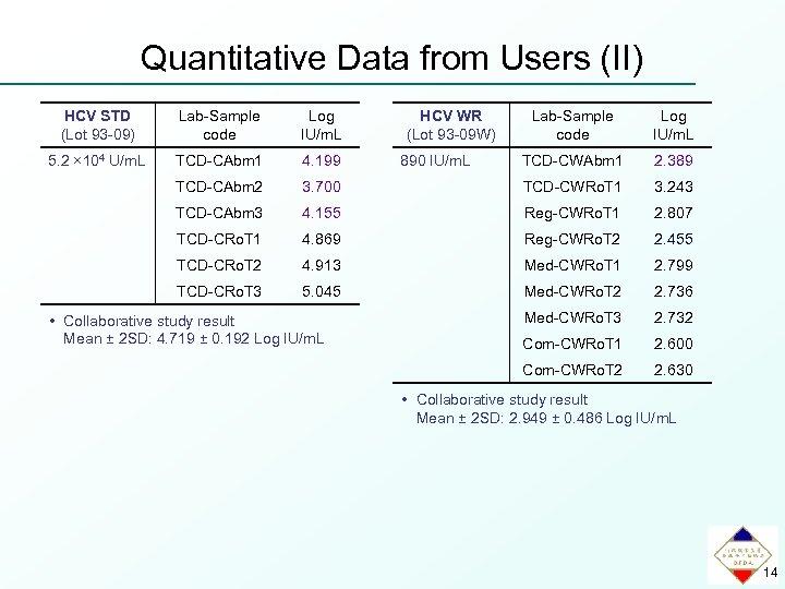 Quantitative Data from Users (II) Lab-Sample code Log IU/m. L TCD-CWAbm 1 2. 389