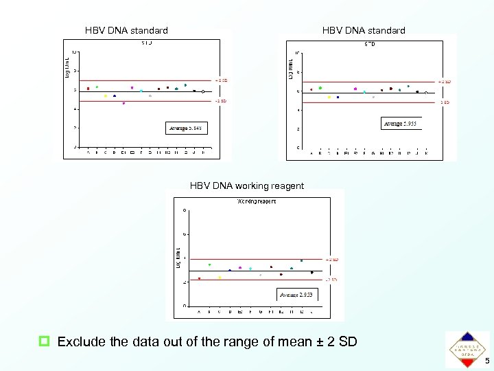 HBV DNA standard HBV DNA working reagent p Exclude the data out of the