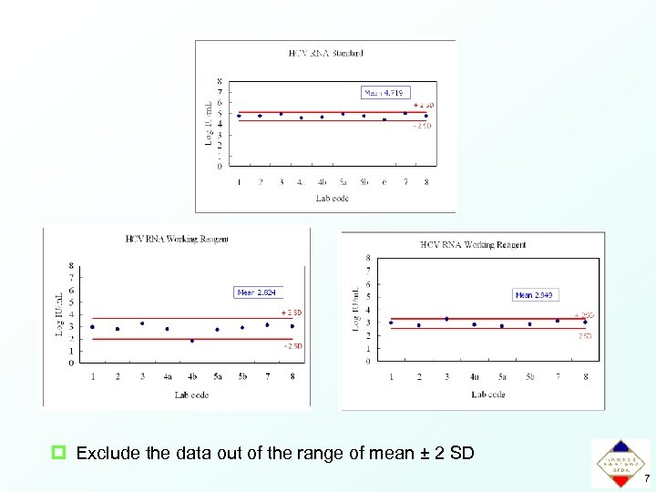 p Exclude the data out of the range of mean ± 2 SD 7