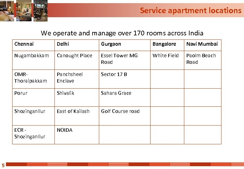 Service apartment locations We operate and manage over 170 rooms across India Chennai Gurgaon