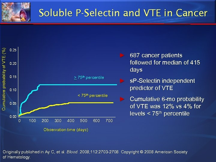 Cumulative probability of VTE (%) Soluble P-Selectin and VTE in Cancer 0. 25 ►