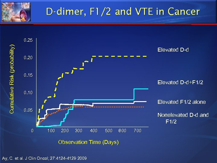 D-dimer, F 1/2 and VTE in Cancer Cumulative Risk (probability) 0. 25 Elevated D-d