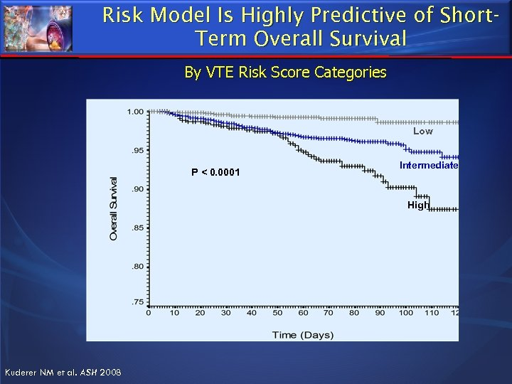 Risk Model Is Highly Predictive of Short. Term Overall Survival By VTE Risk Score