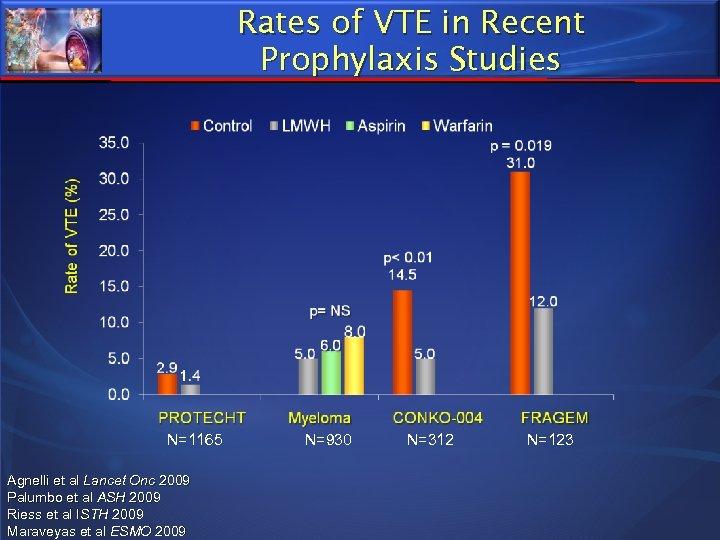 Rates of VTE in Recent Prophylaxis Studies N=1165 Agnelli et al Lancet Onc 2009