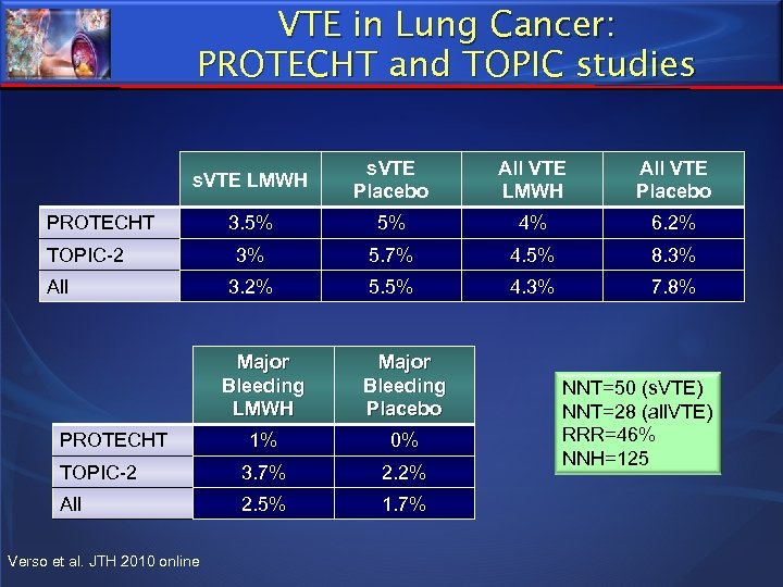 VTE in Lung Cancer: PROTECHT and TOPIC studies s. VTE LMWH s. VTE Placebo