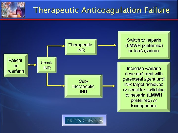 Therapeutic Anticoagulation Failure Therapeutic INR Patient on warfarin Switch to heparin (LMWH preferred) or