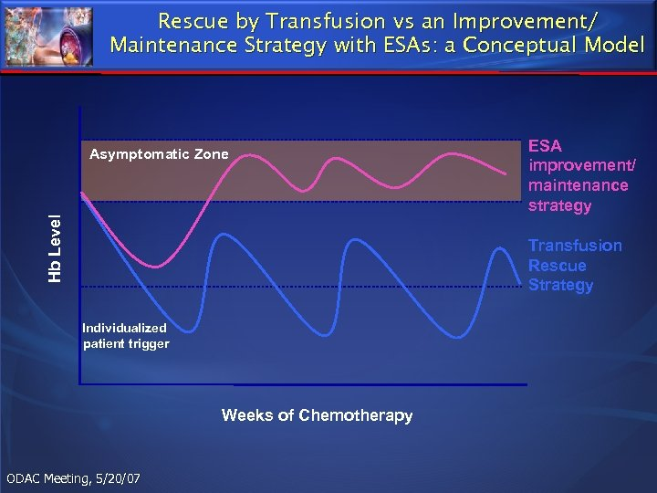 Rescue by Transfusion vs an Improvement/ Maintenance Strategy with ESAs: a Conceptual Model Hb