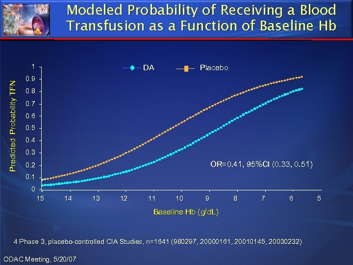 Modeled Probability of Receiving a Blood Transfusion as a Function of Baseline Hb Predicted