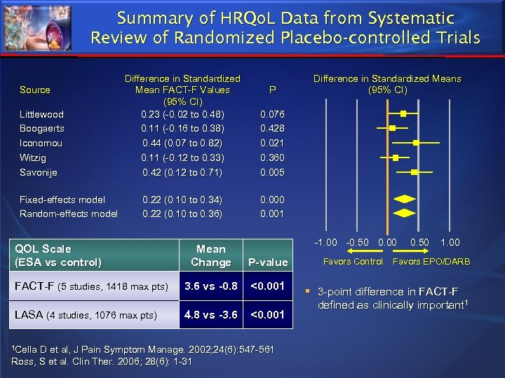 Summary of HRQo. L Data from Systematic Review of Randomized Placebo-controlled Trials Source Littlewood