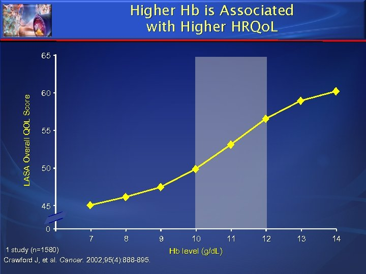 Higher Hb is Associated with Higher HRQo. L LASA Overall QOL Score 65 60