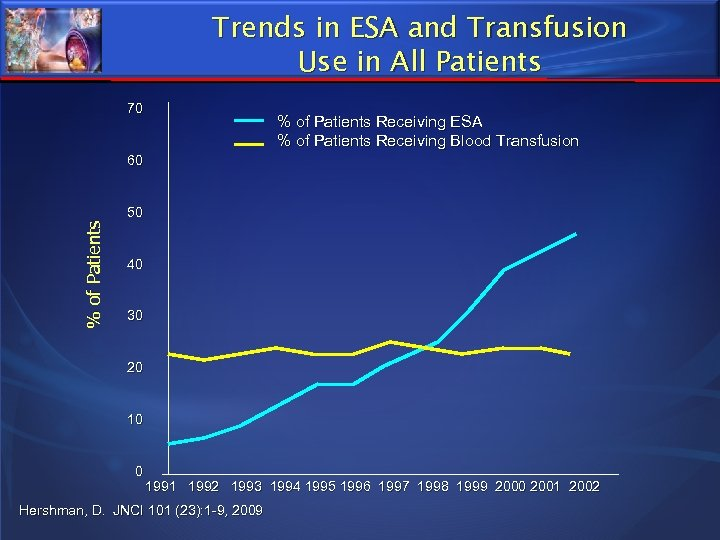Trends in ESA and Transfusion Use in All Patients 70 % of Patients Receiving