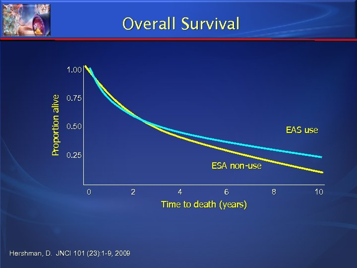 Overall Survival Proportion alive 1. 00 0. 75 0. 50 EAS use 0. 25