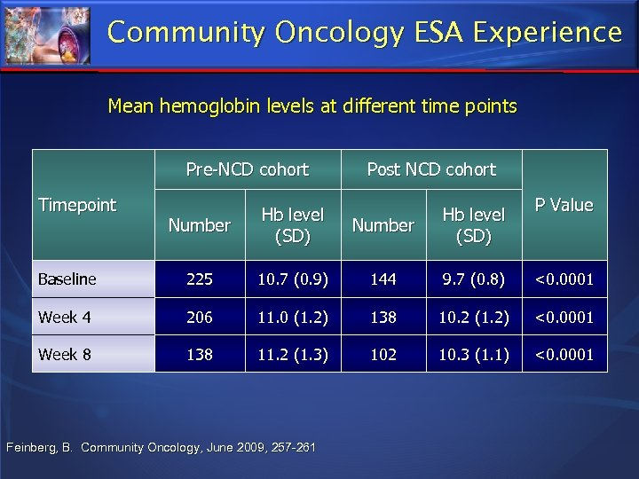 Community Oncology ESA Experience Mean hemoglobin levels at different time points Pre-NCD cohort Timepoint
