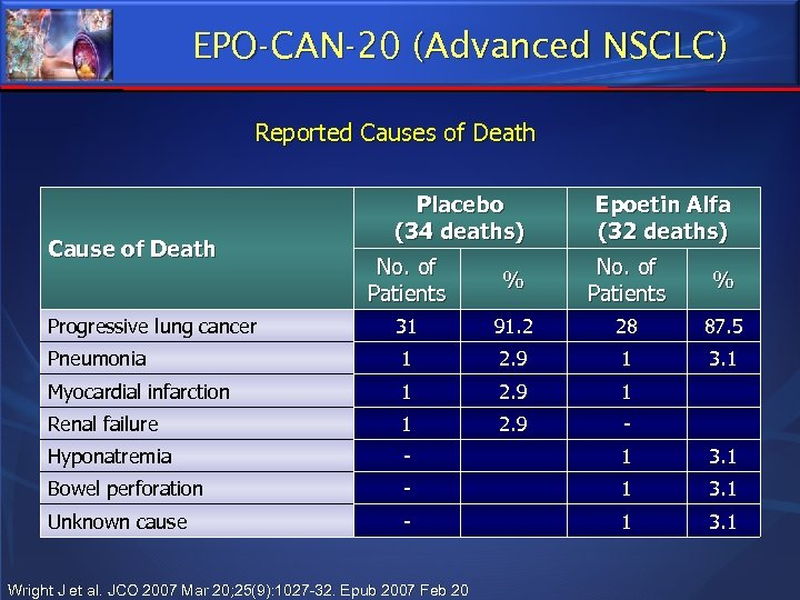EPO-CAN-20 (Advanced NSCLC) Reported Causes of Death Cause of Death Placebo (34 deaths) Epoetin