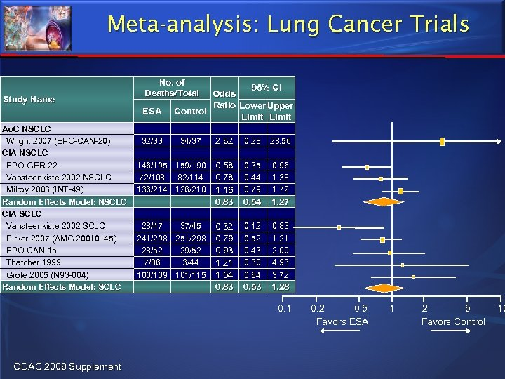 Meta-analysis: Lung Cancer Trials Study Name No. of Deaths/Total ESA Ao. C NSCLC Wright