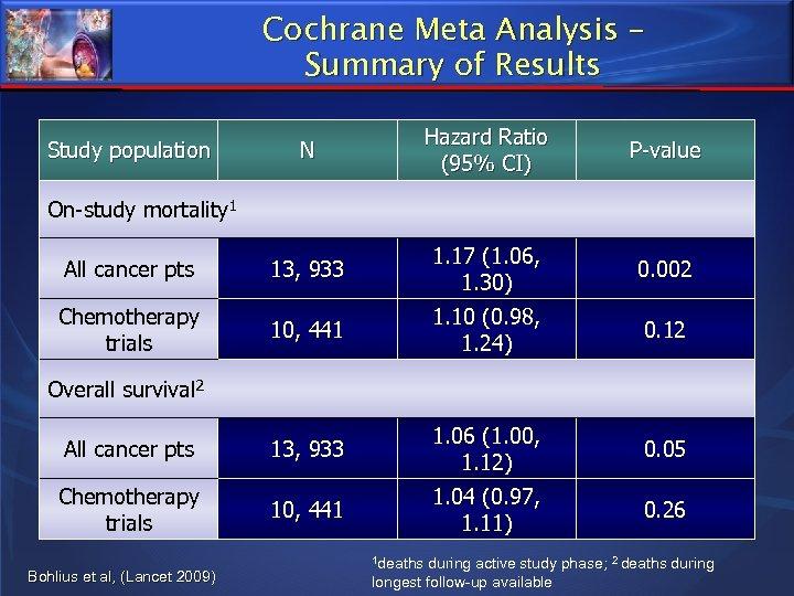 Cochrane Meta Analysis – Summary of Results N Hazard Ratio (95% CI) P-value All