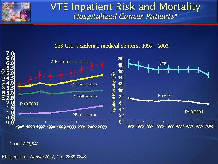 VTE Inpatient Risk and Mortality Hospitalized Cancer Patients* 7. 0 6. 5 6. 0