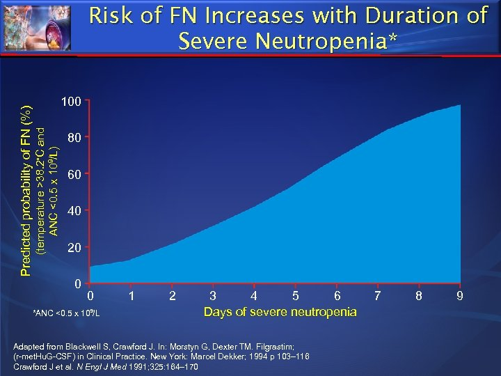100 (temperature >38. 2◦C and ANC <0. 5 x 109/L) Predicted probability of FN