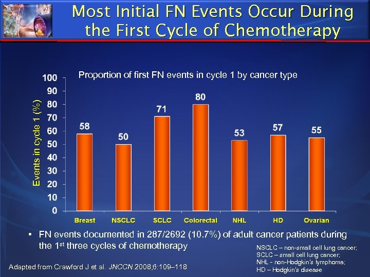 Most Initial FN Events Occur During the First Cycle of Chemotherapy Events in cycle
