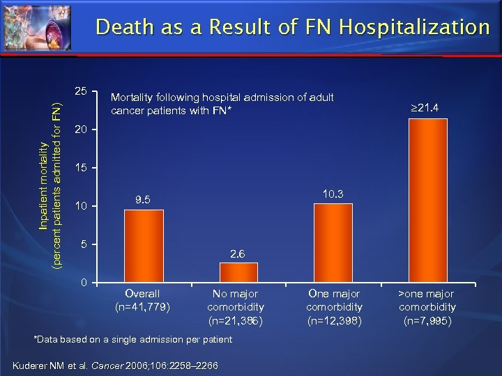 Death as a Result of FN Hospitalization Inpatient mortality (percent patients admitted for FN)