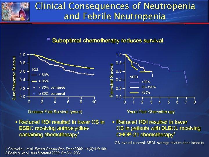 Clinical Consequences of Neutropenia and Febrile Neutropenia 1. 0 + + 0. 8 +