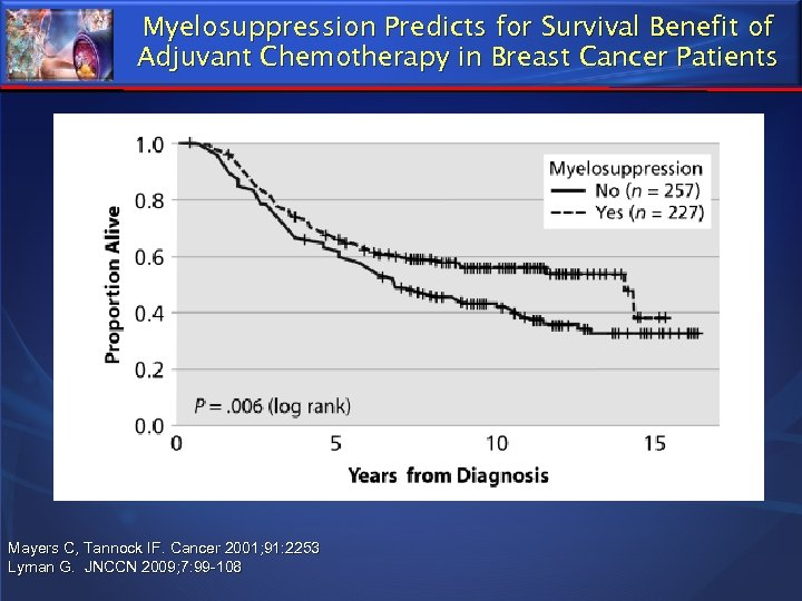 Myelosuppression Predicts for Survival Benefit of Adjuvant Chemotherapy in Breast Cancer Patients Mayers C,