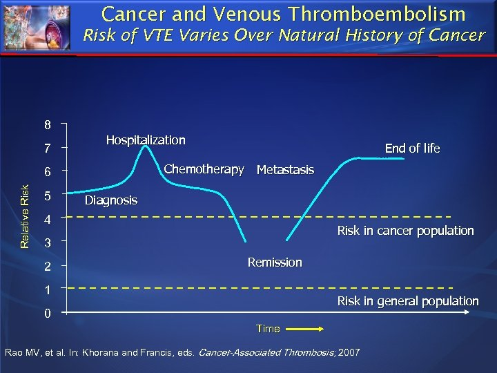 Cancer and Venous Thromboembolism Risk of VTE Varies Over Natural History of Cancer 8