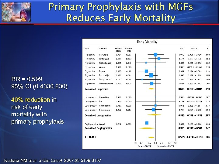 Primary Prophylaxis with MGFs Reduces Early Mortality RR = 0. 599 95% CI (0.