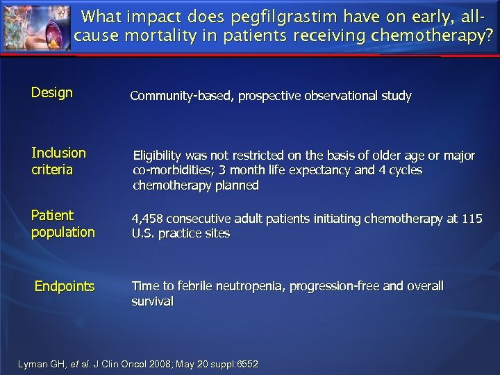 What impact does pegfilgrastim have on early, allcause mortality in patients receiving chemotherapy? Design