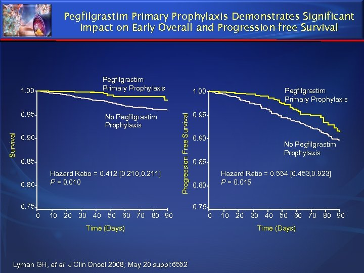 Pegfilgrastim Primary Prophylaxis Demonstrates Significant Impact on Early Overall and Progression-free Survival Pegfilgrastim Primary