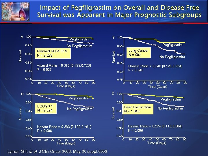Impact of Pegfilgrastim on Overall and Disease Free Survival was Apparent in Major Prognostic